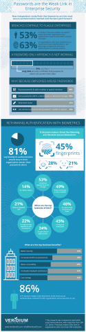 Research shows organizations turning to biometrics for a more secure and trusted path to authentication. (Graphic: Business Wire)