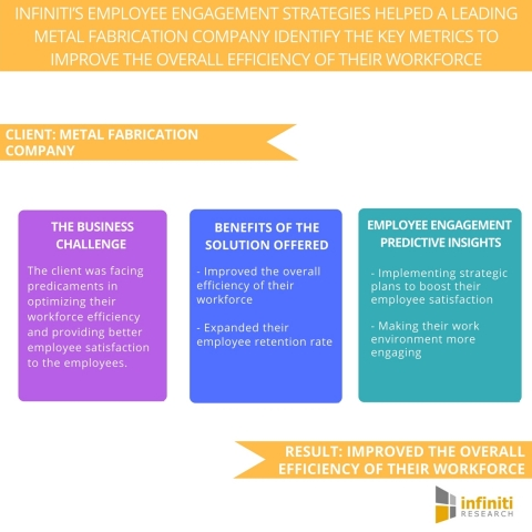 Infiniti's Employee Engagement Strategies Helped a Leading Metal Fabrication Company Identify the Key Metrics to Improve the Overall Efficiency of Their Workforce.(Graphic: Business Wire)
