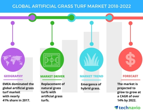 Technavio has published a new market research report on the global artificial grass turf market from 2018-2022. (Graphic: Business Wire)