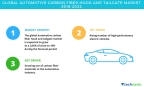 Technavio has published a new market research report on the global automotive carbon fiber hood and tailgate market from 2018-2022. (Graphic: Business Wire)