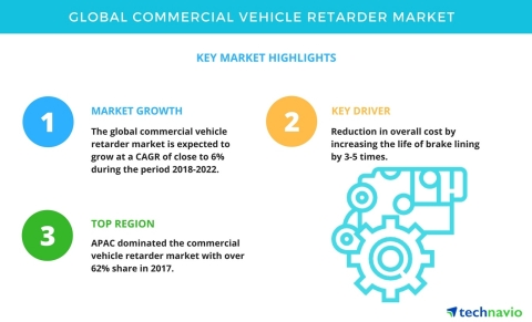 Technavio has published a new market research report on the global commercial vehicle retarder market from 2018-2022 (Graphic: Business Wire)