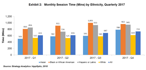 Monthly Session Time by Ethnicity (Graphic: Business Wire)