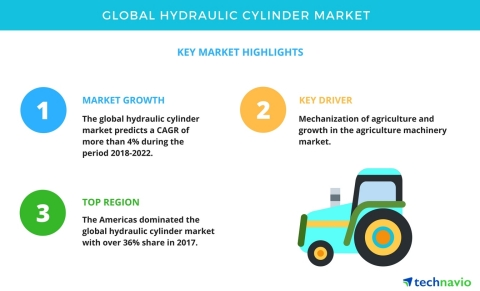 Technavio has announced a new market research report on the global hydraulic cylinder market from 2018-2022. (Graphic: Business Wire)
