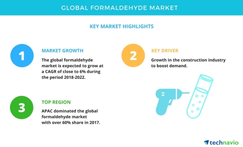 Technavio has published a new market research report on the global formaldehyde market from 2018-2022. (Graphic: Business Wire)