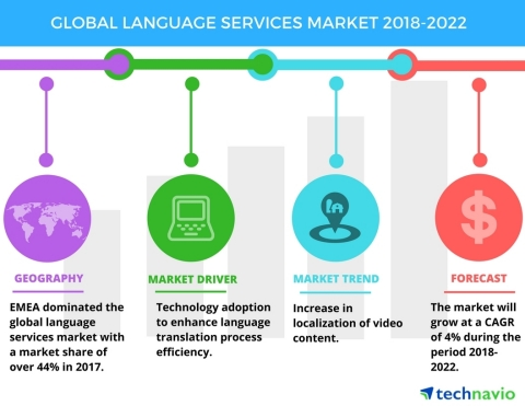 Technavio has announced a new market research report on the global language services market from 2018-2022. (Graphic: Business Wire)