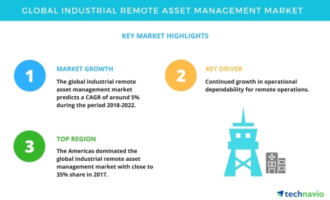 Technavio has announced a new market research report on the global industrial remote asset managemen ...