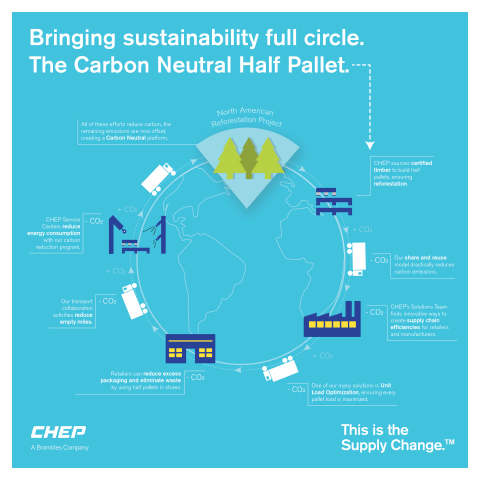 CHEP Carbon Neutral Half Pallet Brings Sustainability Full Circle (Photo: CHEP)