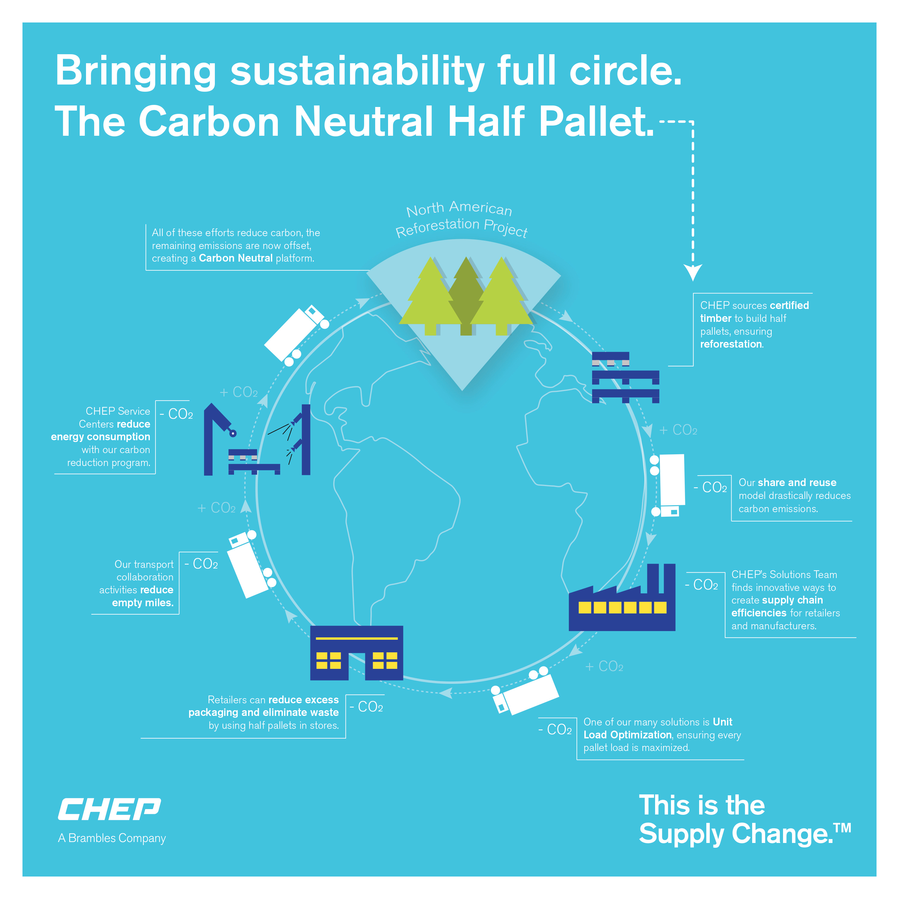 Sustainability Game Changer Chep Launches First Ever Carbonneutral