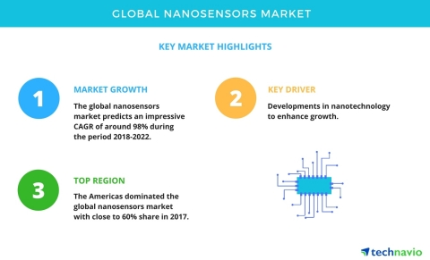 Technavio has announced a new market research report on the global nanosensors market from 2018-2022. (Graphic: Business Wire)