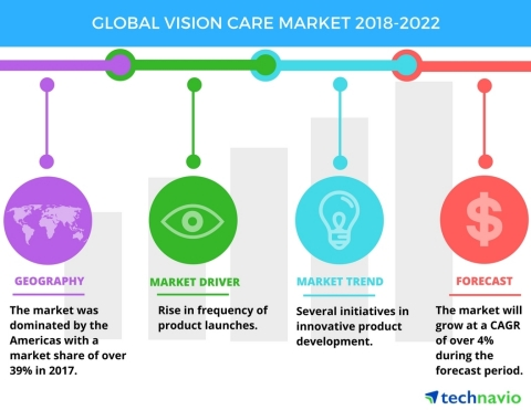 Technavio has published a new market research report on the global vision care market from 2018-2022 ...