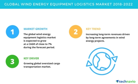 Technavio has published a new market research report on the global wind energy equipment logistics market from 2018-2022.