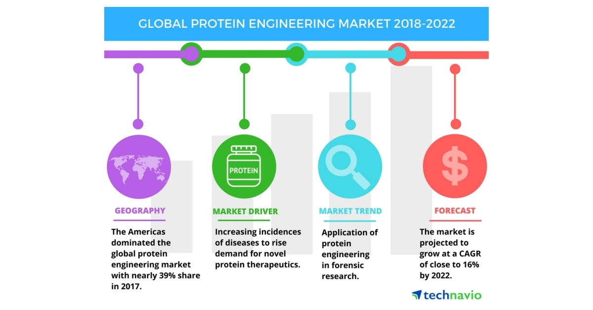 Factors Driving The Global Protein Engineering Market