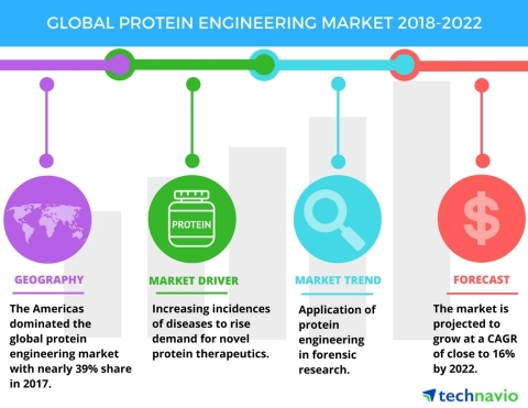 Technavio has published a new market research report on the global protein engineering market from 2018-2022. (Graphic: Business Wire)