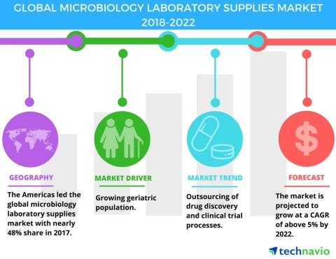Technavio has published a new market research report on the global microbiology laboratory supplies market from 2018-2022. (Graphic: Business Wire)