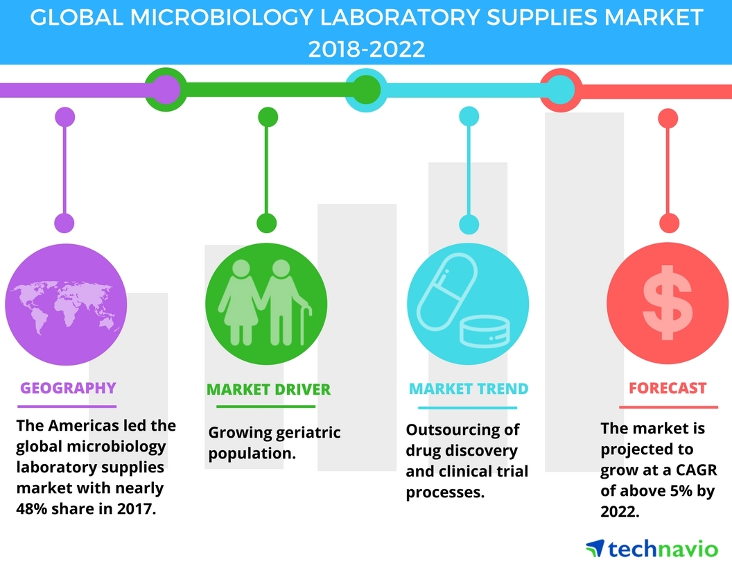 Emerging Trends in the Global Microbiology Laboratory Supplies