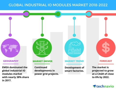 Technavio has announced a new market research report on the global industrial IO modules market from 2018-2022. (Graphic: Business Wire)