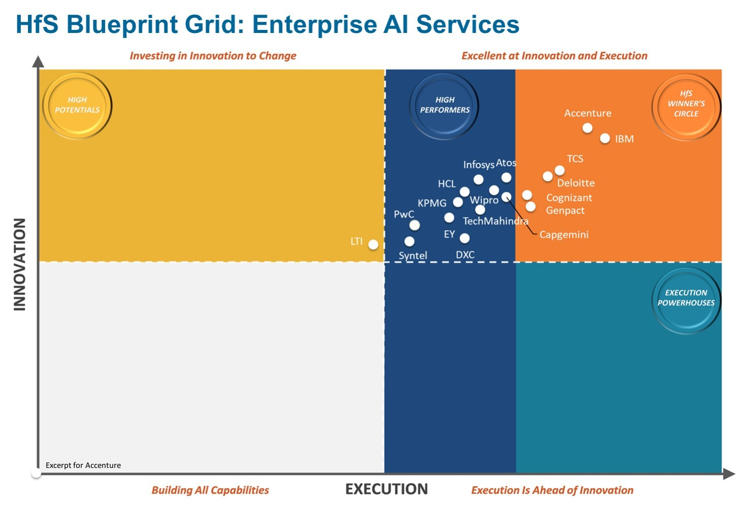 Accenture positioned as overall innovation leader in hfs research accenture positioned as overall innovation leader in hfs research report on enterprise artificial intelligence services business wire malvernweather Choice Image
