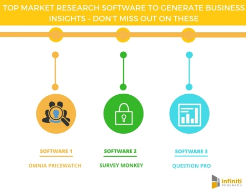 Top Market Research Software to Generate Business Insights Don't Miss Out on These. (Graphic: Business Wire)