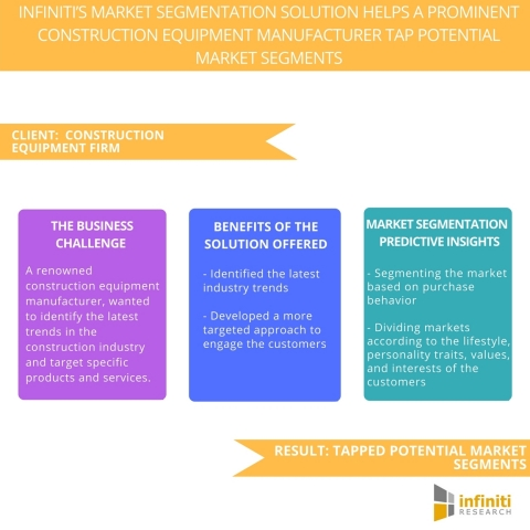 Infiniti's Market Segmentation Solution Helps a Prominent Construction Equipment Manufacturer Tap Potential Market Segments. (Graphic: Business Wire)