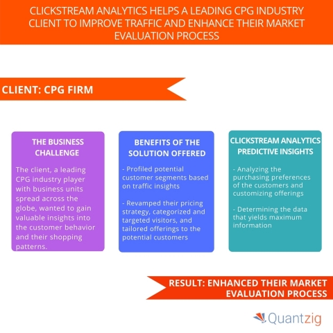 Clickstream Analytics Helps a Leading CPG Industry Client to Improve Traffic and Enhance Their Market Evaluation Process. (Graphic: Business Wire)