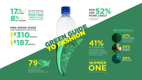 Timberland Wardrobe Values Survey Uncovers Consumer Eco-Fashion Behaviors (Graphic: Business Wire)