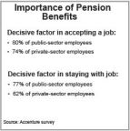 Importance of Pension Benefits (Graphic: Business Wire)