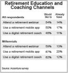 Retirement Education and Coaching Channels (Graphic: Business Wire)