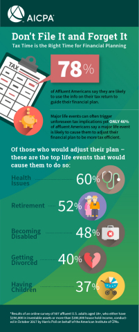 Tax time is financial planning time (Graphic: Business Wire)