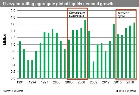 Five-year Rolling Aggregate Global Liquids Demand Growth Source: IHS Markit 2018