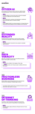 Banking Tech Vision 2018 Infographic (Graphic: Business Wire)