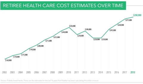 A Couple Retiring in 2018 Would Need an Estimated $280,000 to Cover Health Care Costs in Retirement, ...