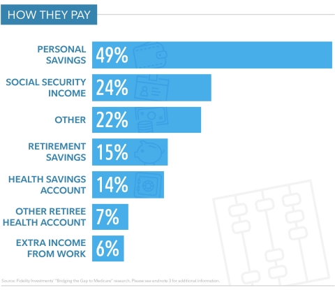 A Couple Retiring in 2018 Would Need an Estimated $280,000 to Cover Health Care Costs in Retirement, Fidelity® Analysis Shows (Graphic: Business Wire)