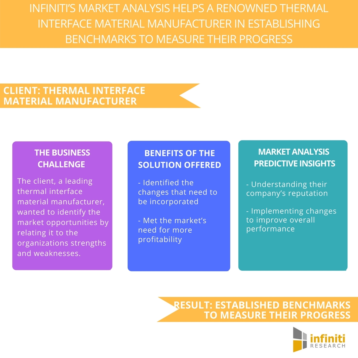 Market Analysis Case Study - Infiniti Research Helped a Renowned ...