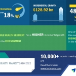 Global Digital Health Market – Rising Applications of Business Intelligence Tools to Drive Growth | Technavio