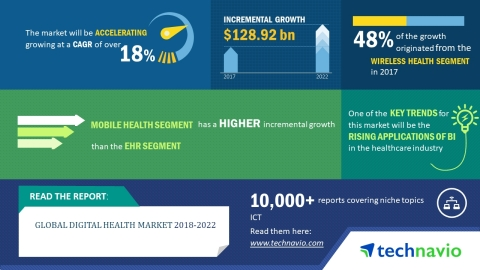 Technavio has published a new market research report on the global digital health market from 2018-2022. (Graphic: Business Wire)
