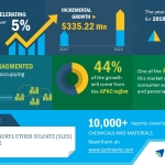 Global Sodium Lauryl Ether Sulfate Market – Increasing Consumer Awareness for Health and Hygiene to Boost Growth| Technavio