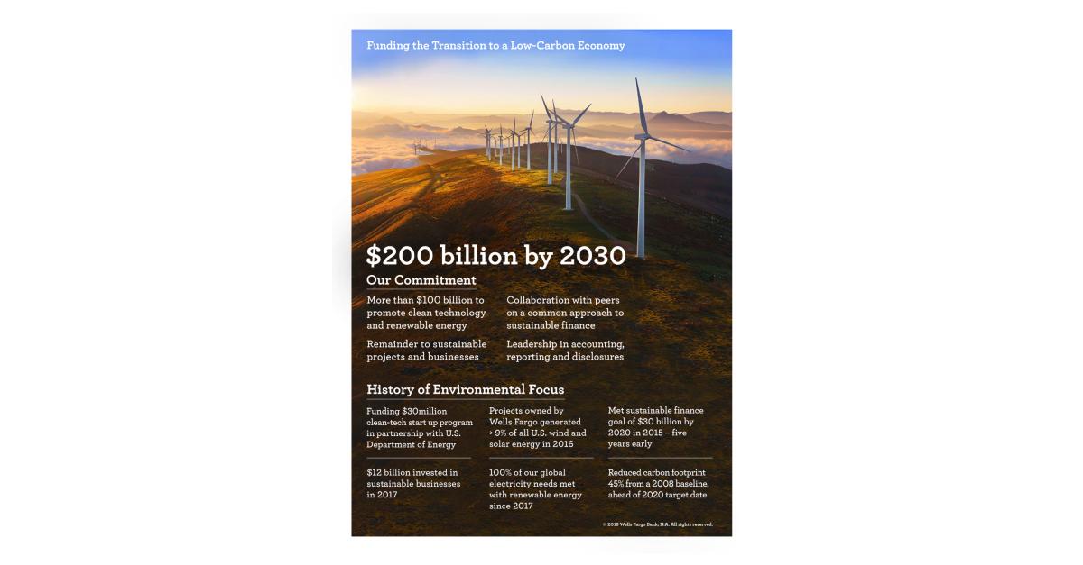 Wells Fargo Announces $200 Billion Sustainable Financing Commitment