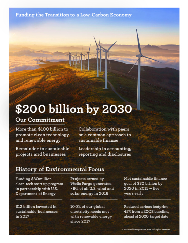 Wells Fargo Sustainable Finance Commitment (Graphic: Business Wire)