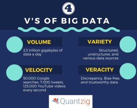 The Mind-Boggling 4 Vs of Big Data. (Graphic: Business Wire)