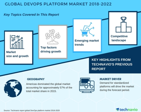 Technavio has published a new market research report on the global DevOps platform market from 2018-2022. (Graphic: Business Wire)