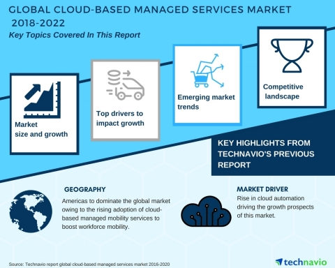 Technavio has published a new market research report on the global cloud-based managed services market from 2018-2022. (Graphic: Business Wire)