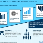 New Insights into the Global Fertility Services Market| Technavio | Business Wire
