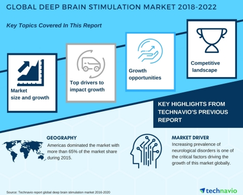 Technavio has published a new market research report on the global deep brain stimulation market from 2018-2022. (Photo: Business Wire)