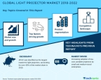 Technavio has published a new market research report on the global light projector market from 2018-2022. (Graphic: Business Wire)
