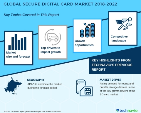 Technavio has published a new market research report on the global secure digital card market from 2018-2022. (Graphic: Business Wire)