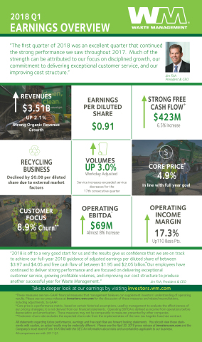 2018 Q1 Earnings Overview (Graphic: Business Wire)