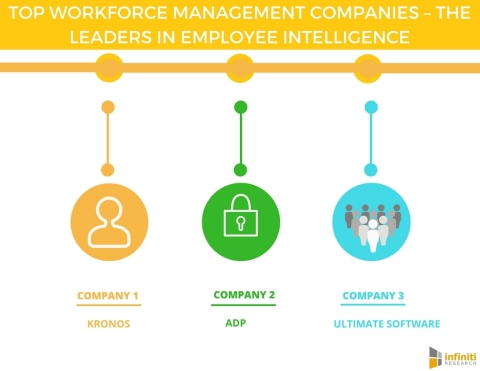 Top Workforce Management Companies - The Leaders in Employee Intelligence. (Graphic: Business Wire)