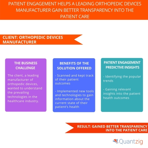 Patient Engagement Helps A Leading Orthopedic Devices Manufacturer Gain Better Transparency into The Patient Care. (Graphic: Business Wire)