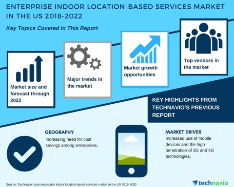 Technavio has published a new market research report on the enterprise indoor location-based services market in the US from 2018-2022. (Graphic: Business Wire)