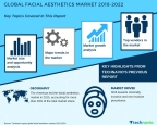 Technavio has published a new market research report on the global facial aesthetics market from 2018-2022. (Graphic: Business Wire)